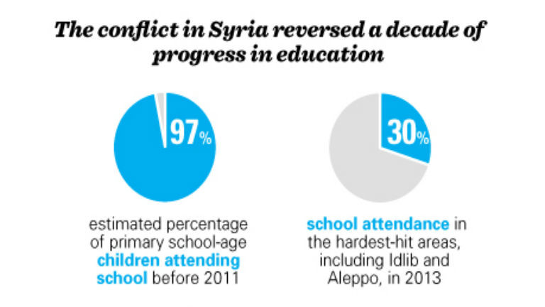 Infographic: Education Crisis in Syria