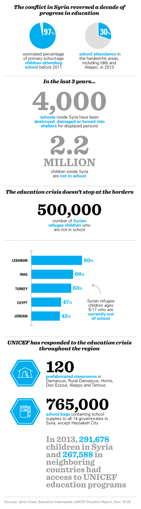 Syria - education infographic